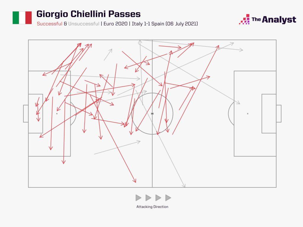 Chiellini passes vs Spain