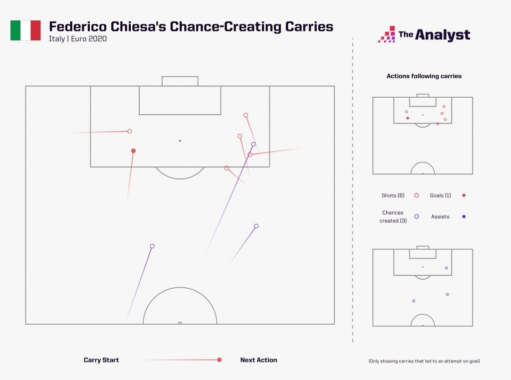 Chiesa chance-creating carries