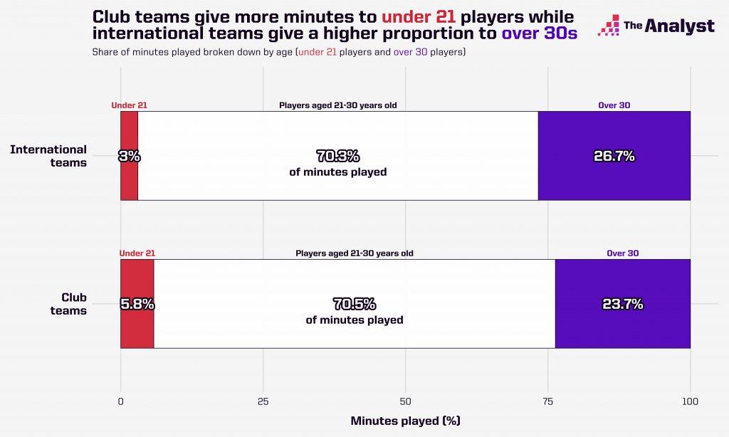 Club vs. international football player ages