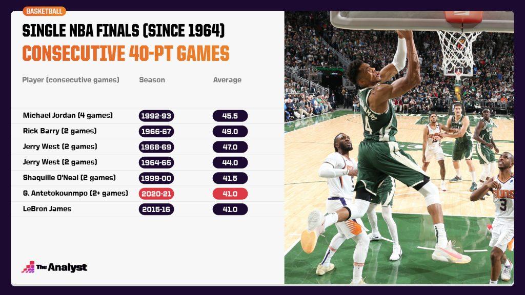 Consecutive 40-point NBA Finals games