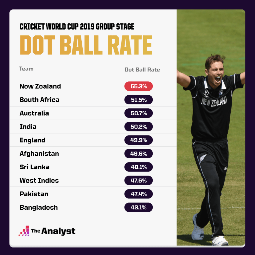 CWC 2019 Dot Ball Rate Group Stage