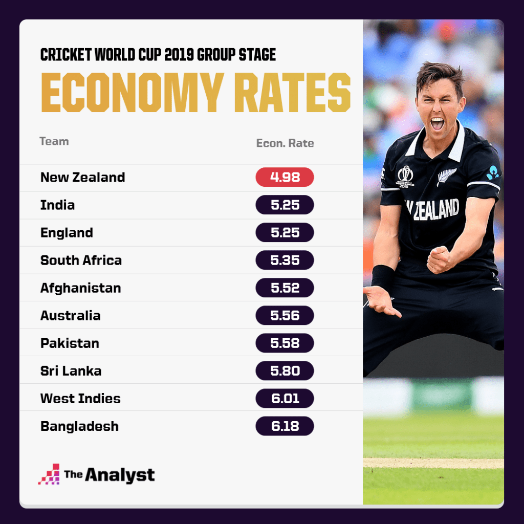 CWC 2019 Economy Rate Group Stage