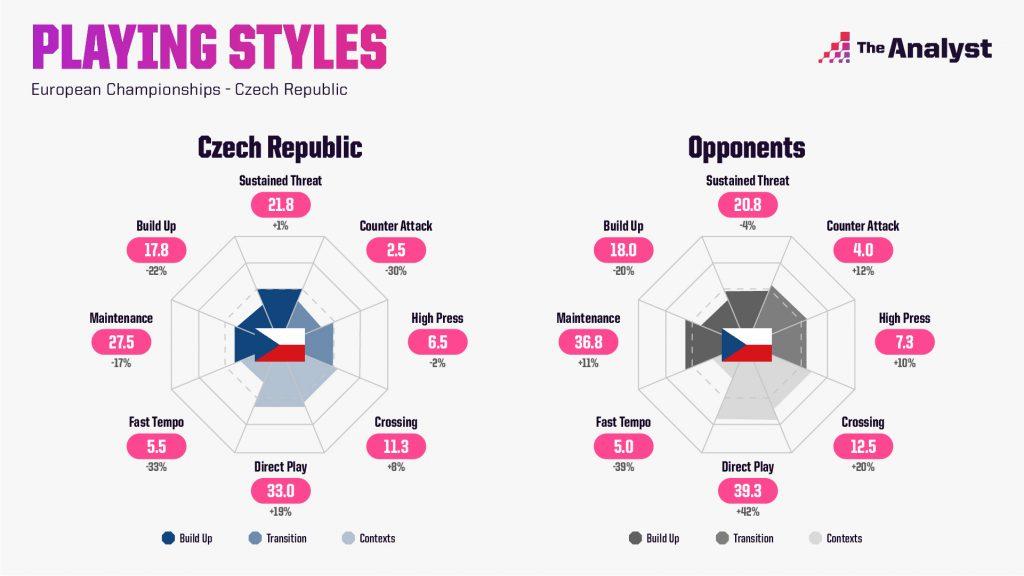 Czech Republic Euro 2020 Playing Styles