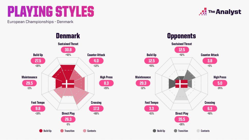 Denmark Euro 2020 Playing Styles