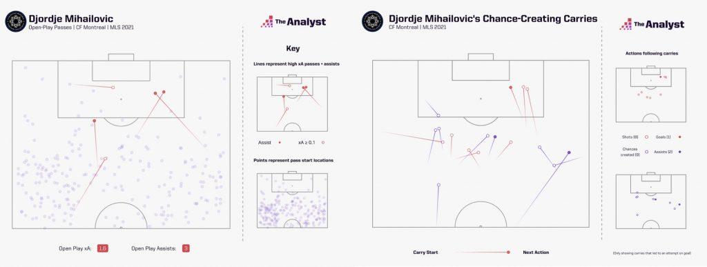 Djordje Mihailovic MLS 2021