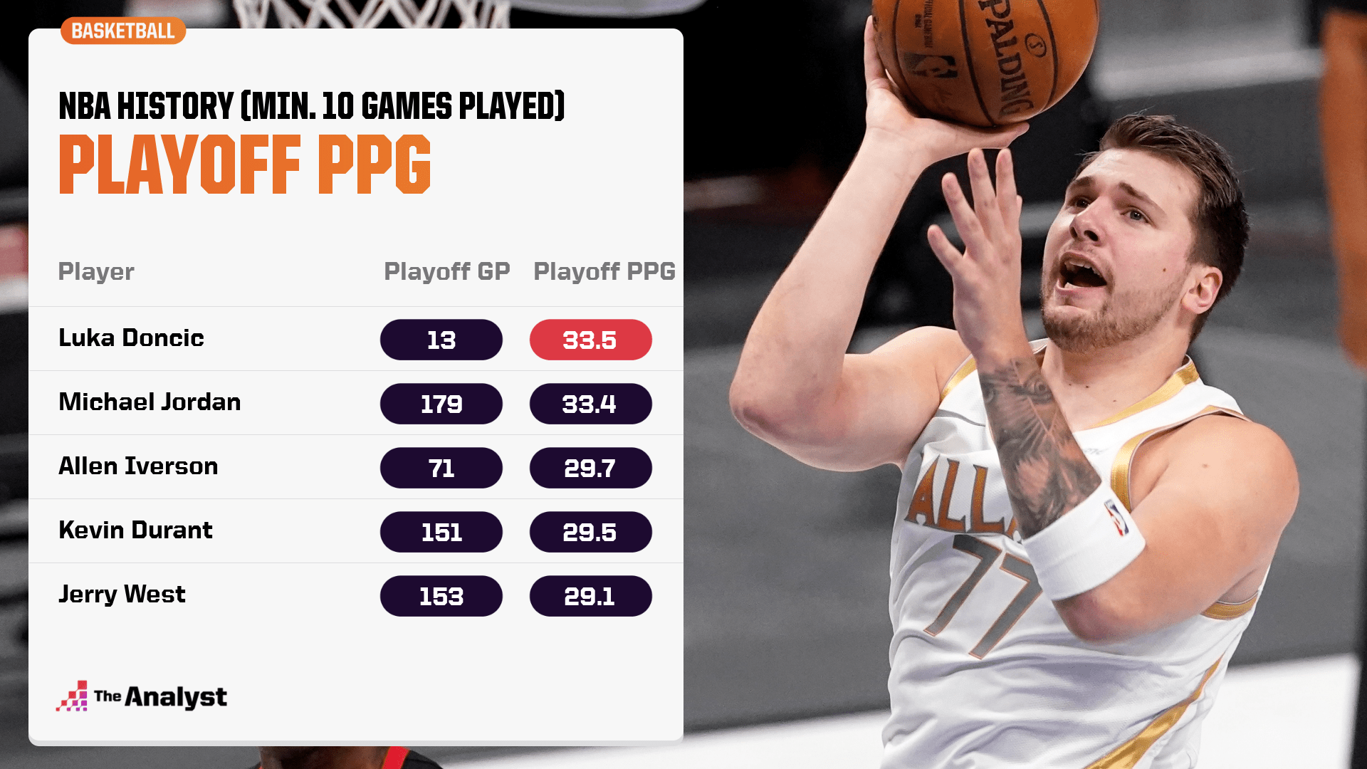 Luka Doncic Playoff PPG