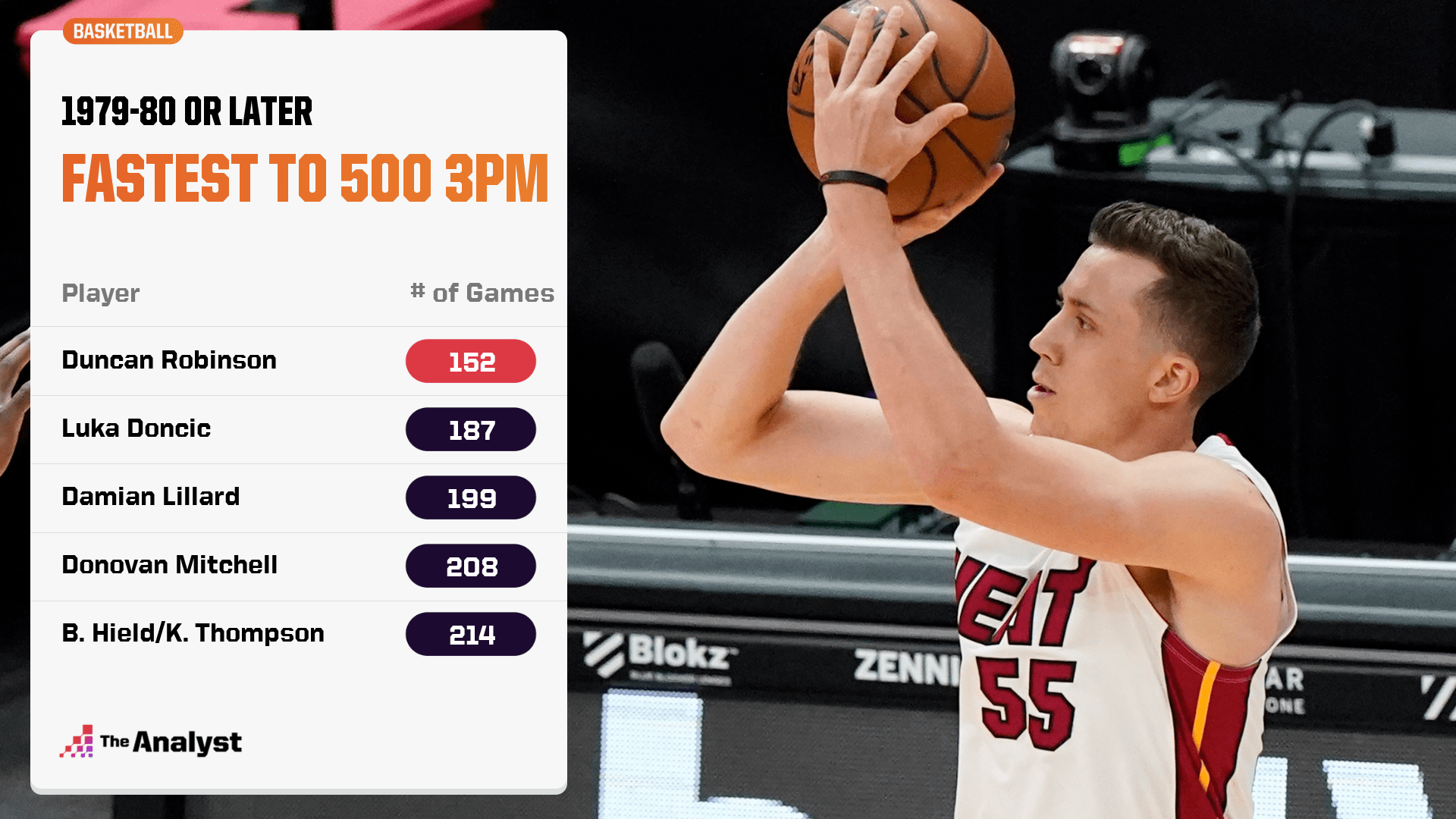 Fastest Players to 500 three-pointers made