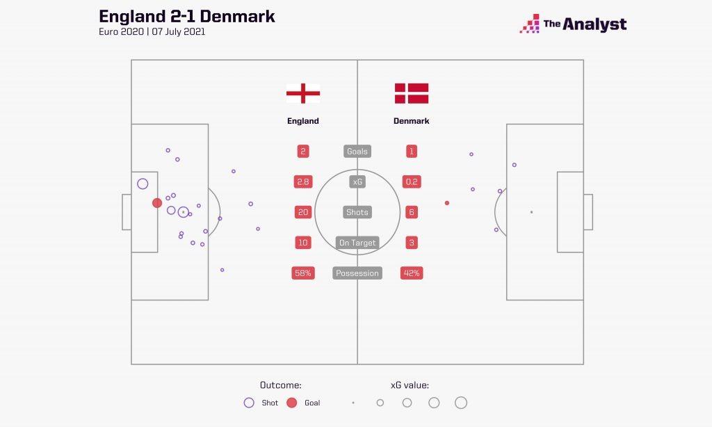 England Denmark Euro 2020 Semifinal