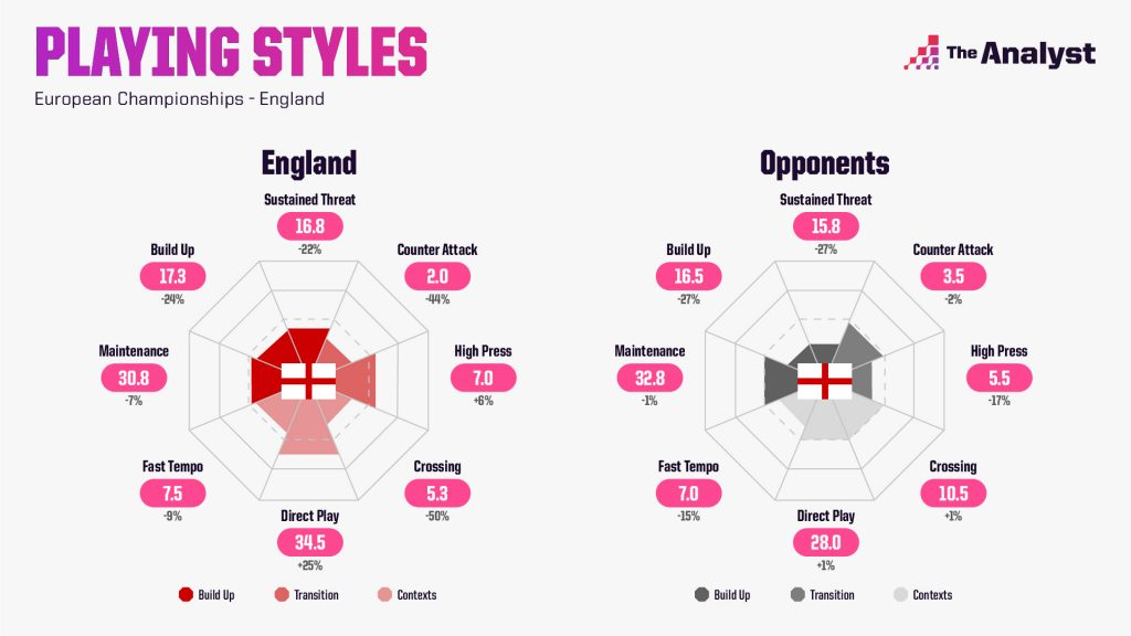 England Euro 2020 Playing Styles