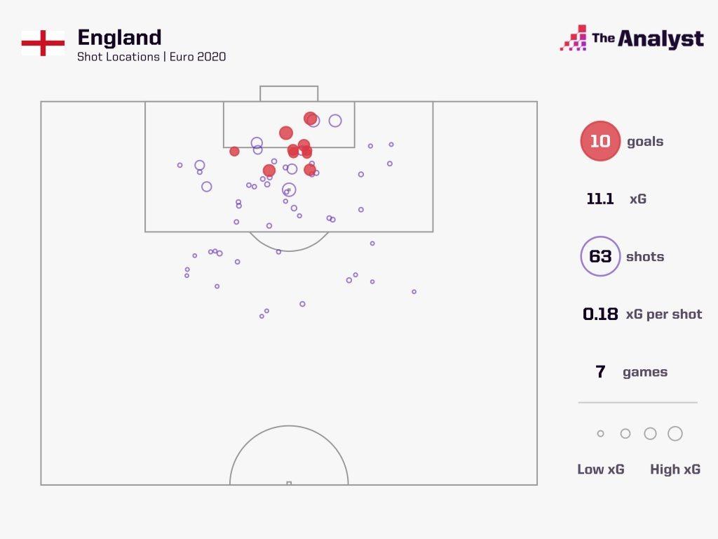 England Euro 2020 Shots