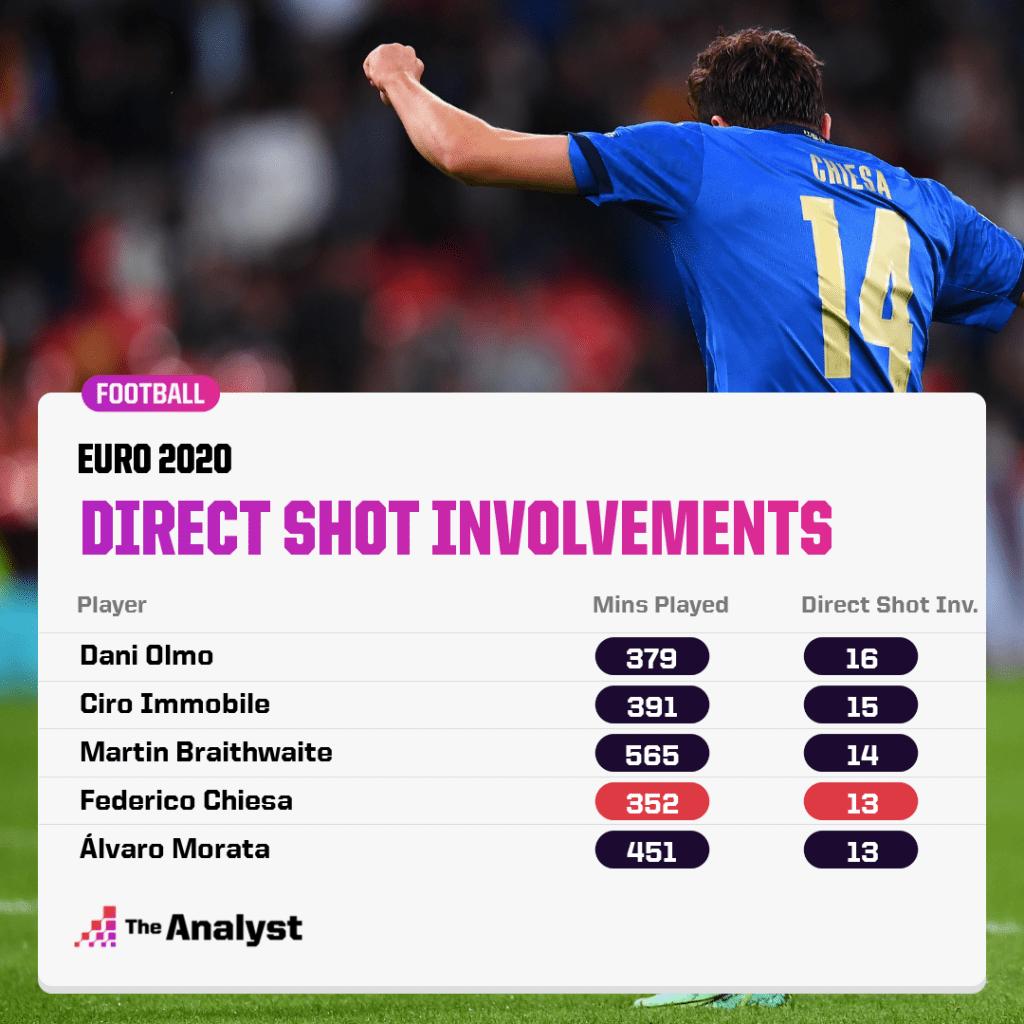 Euro 2020 direct shot involvements
