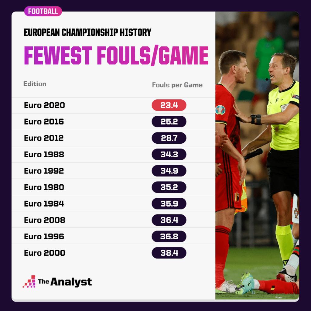 Fouls Per Game At Euros