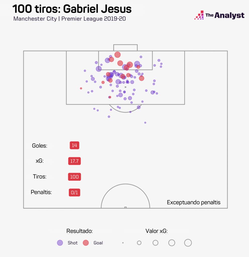 Gabriel Jesus xG 2019-20