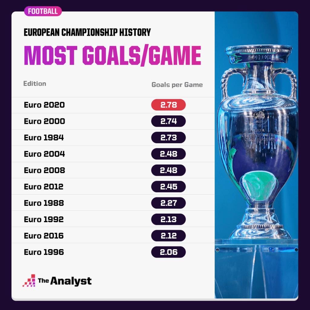 Goals Per Game At Euros
