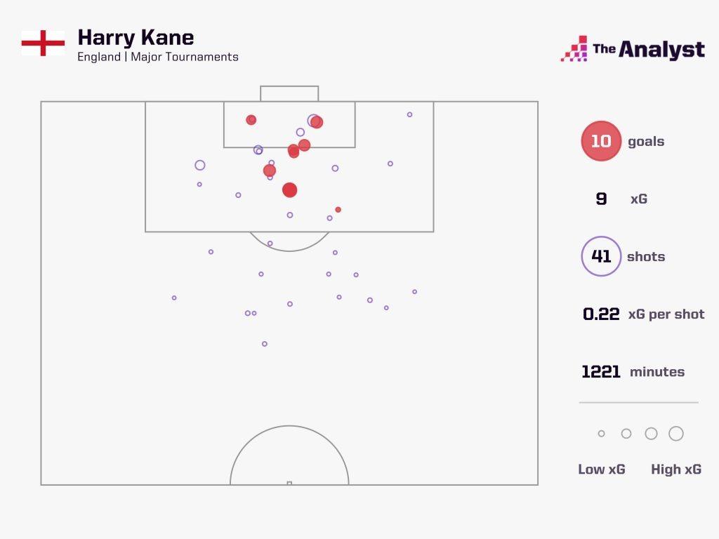Harry Kane England Goals