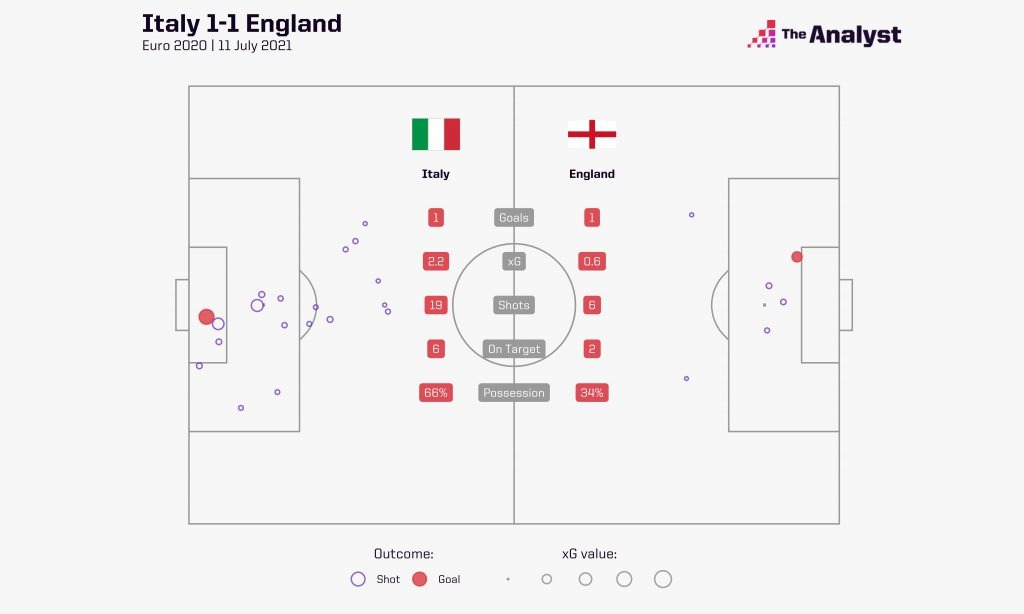 Italy England Euro 2020 Final Shots