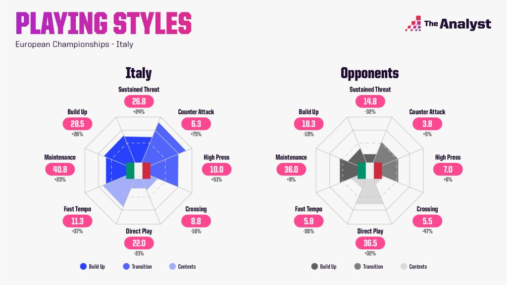 Italy Euro 2020 Playing Styles