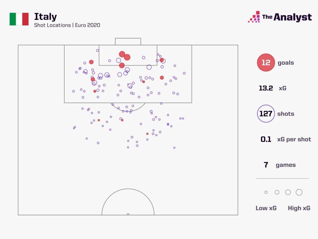 Italy Euro 2020 Shots