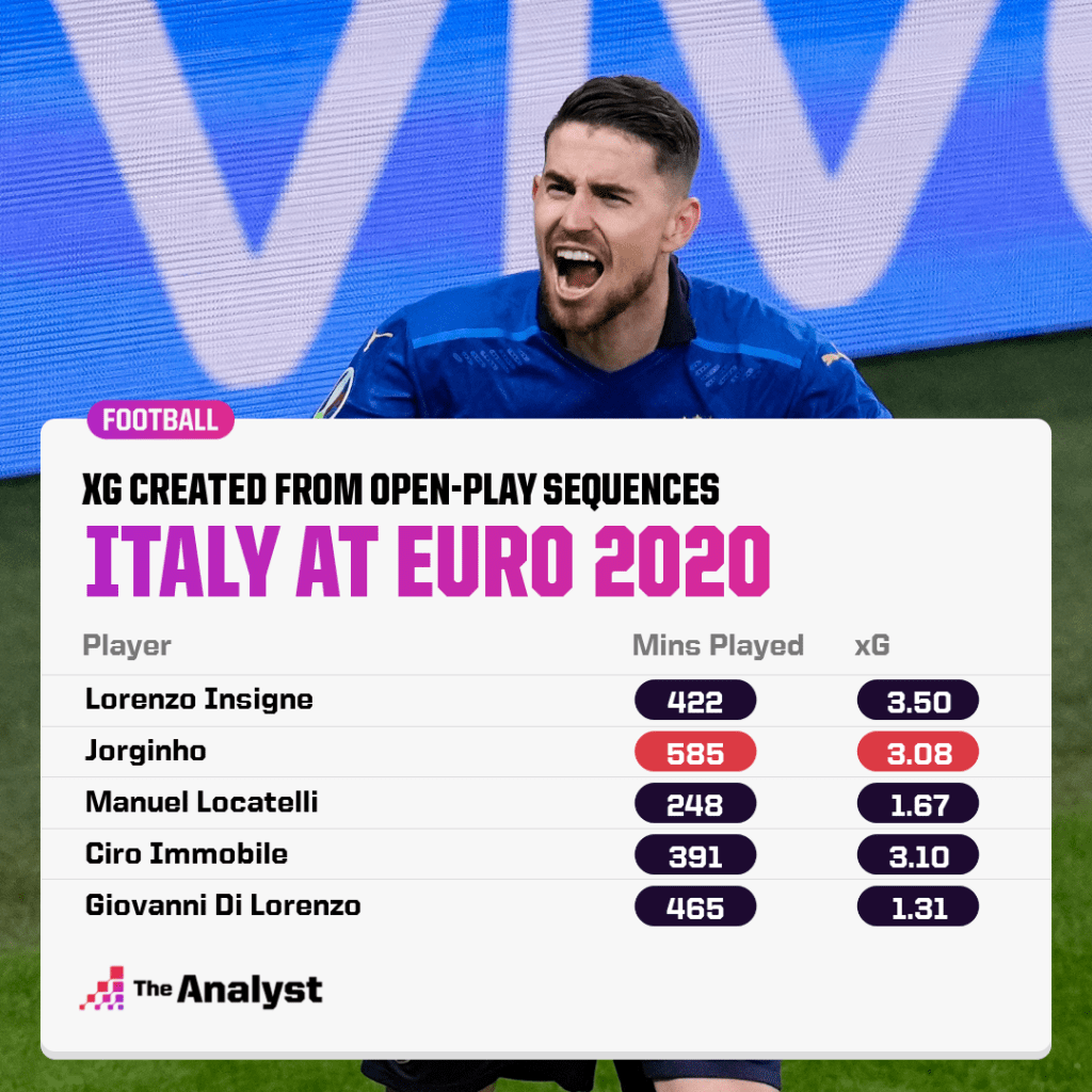 Italy - xG created from open play sequences