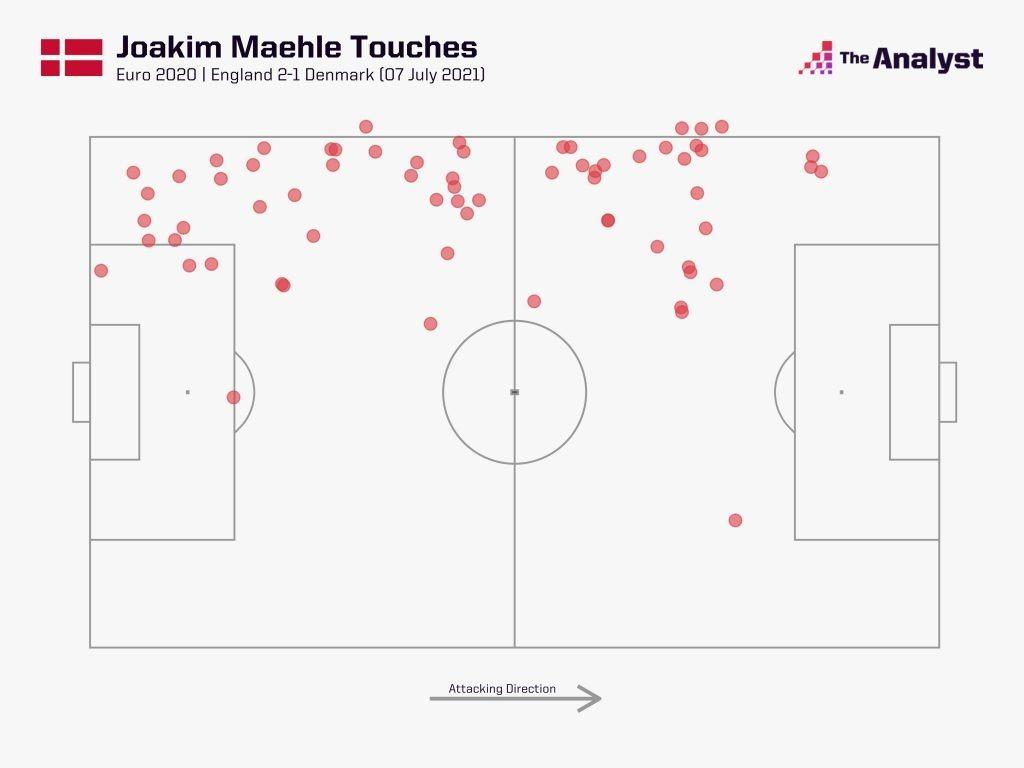 Joakim Maehle Touches England