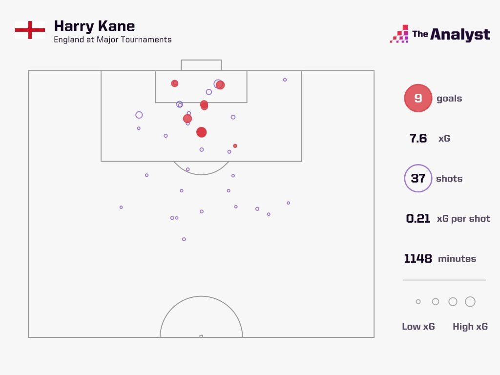 Harry Kane shots in Euros and World Cups
