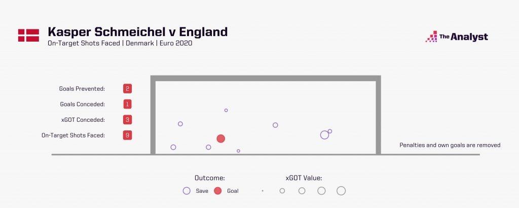 Kasper Schmeichel Euro 2020 England