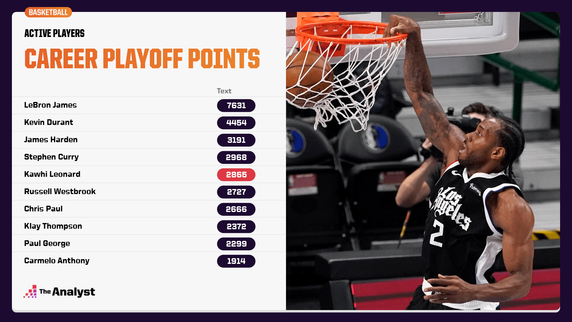 Career Playoff Points Active Players