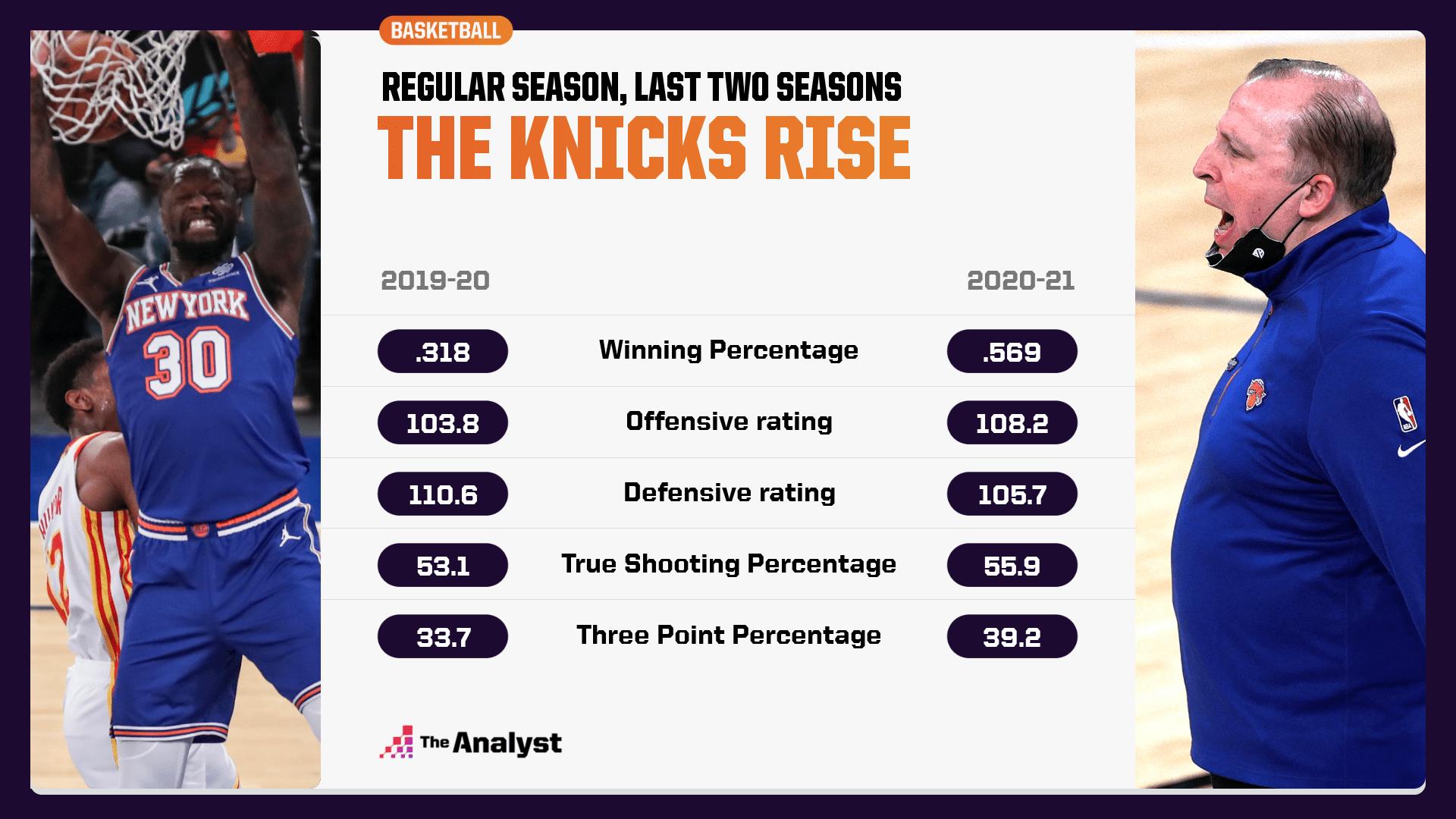 The Knicks improvement
