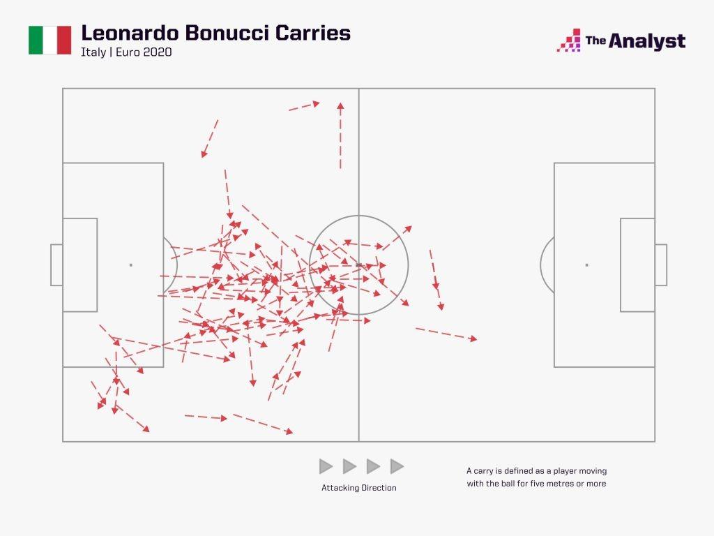 Leonardo Bonucci Carries @ Euro 2020