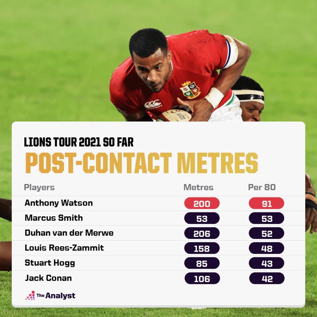 Lions post-contact metres