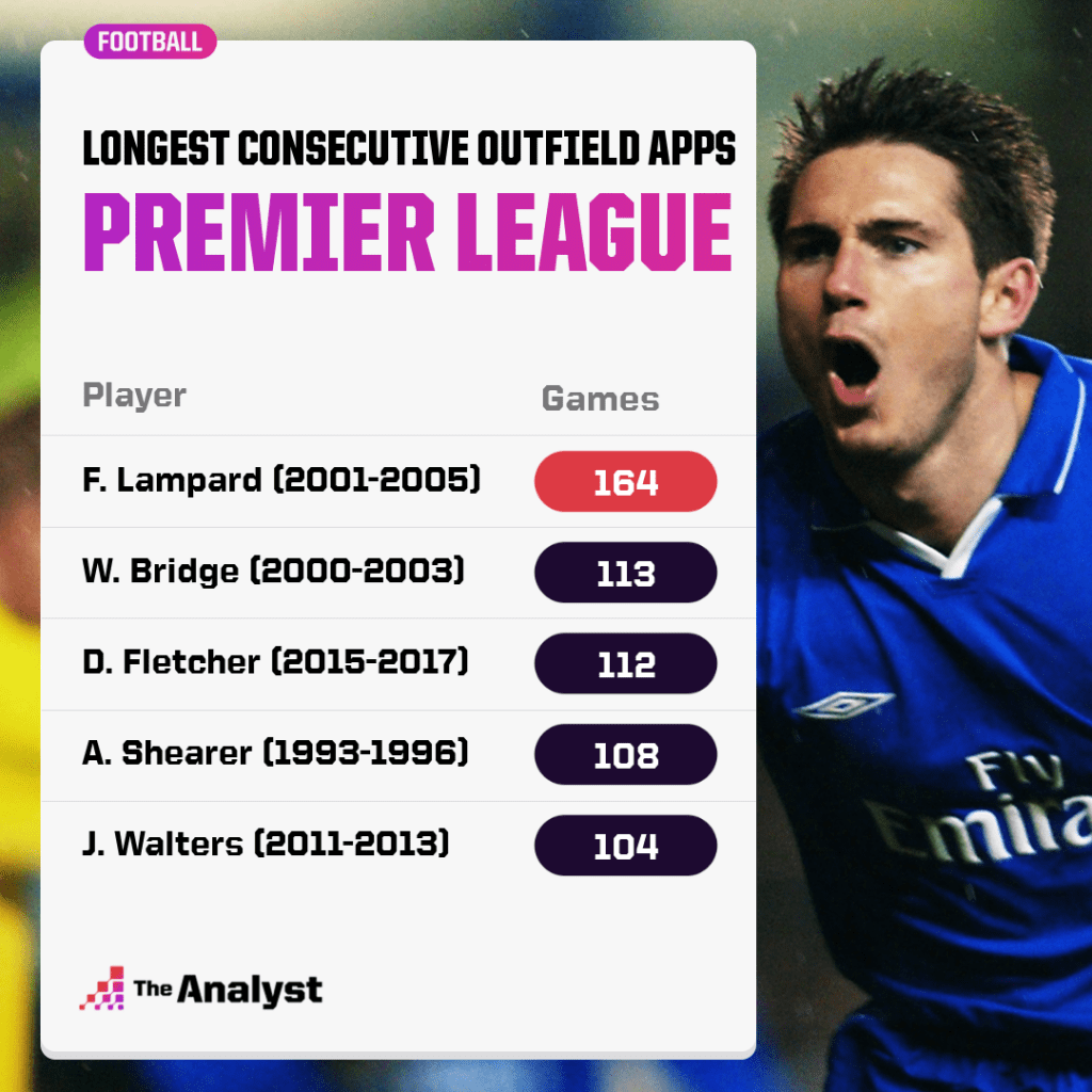 longest consecutive outfield apps