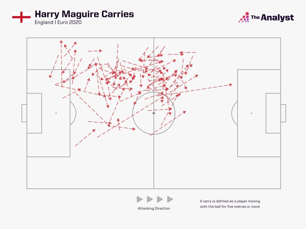 Maguire carries