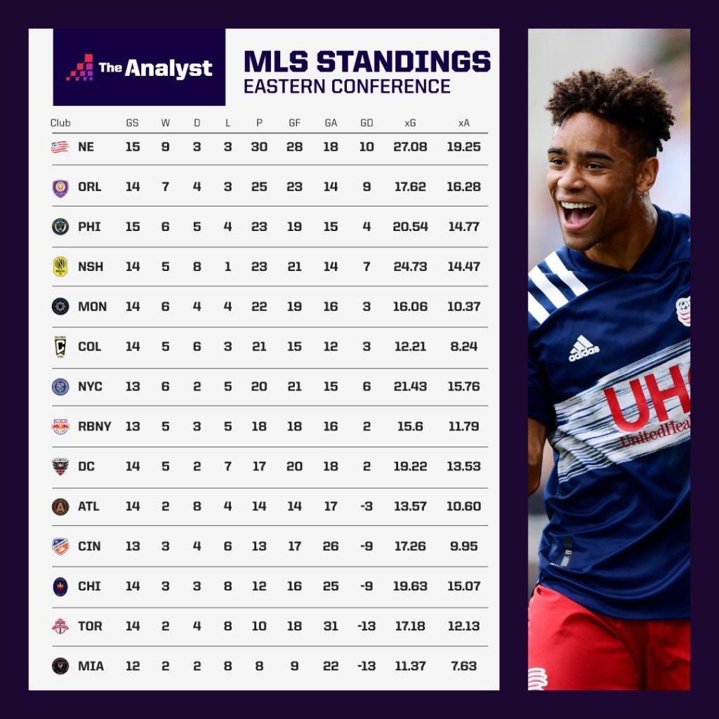 MLS 2021 Eastern Conference Standings