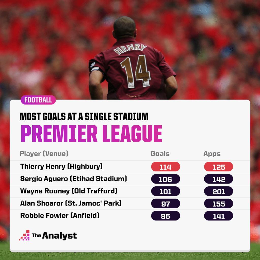 Most goals at single stadium in Premier League