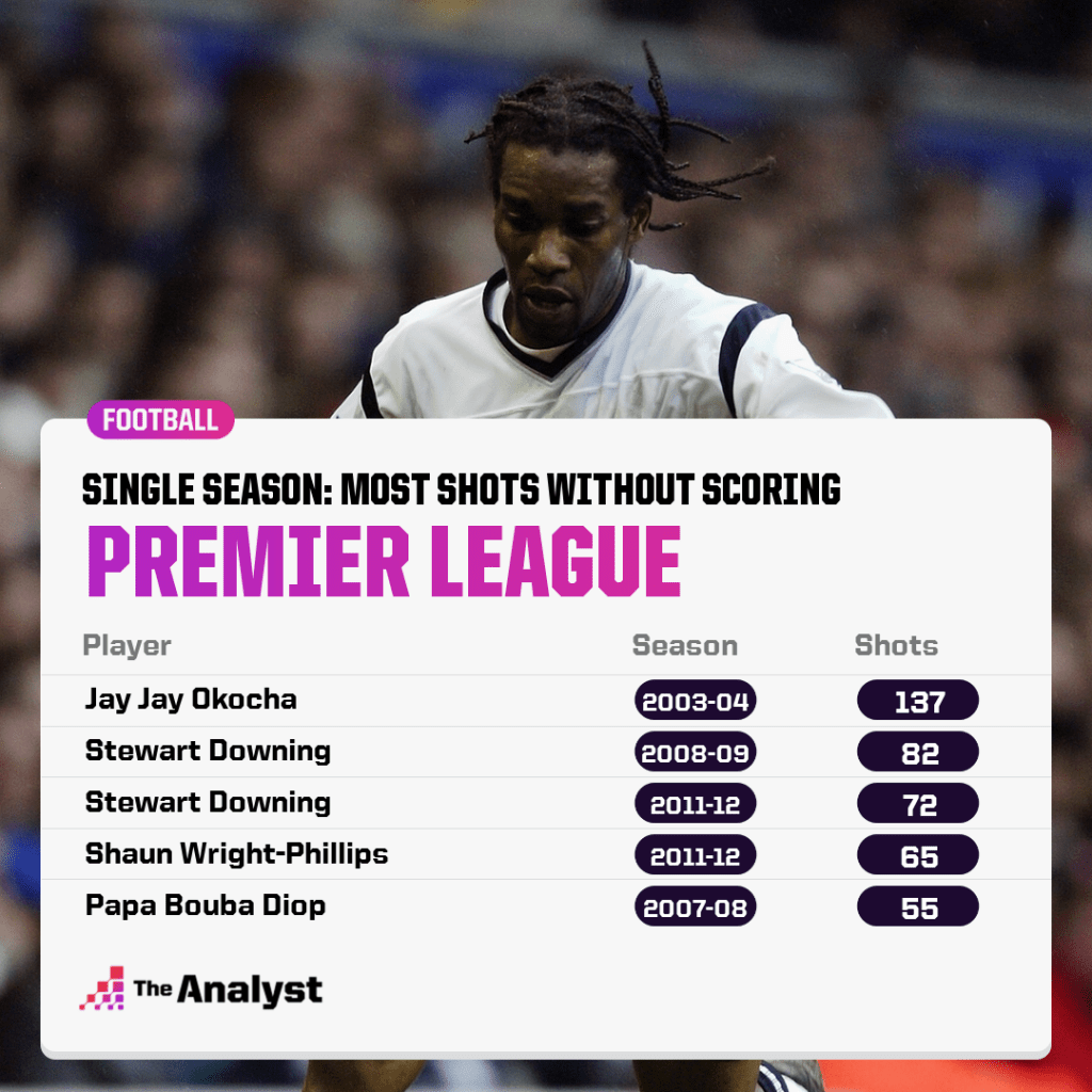 Most shots without scoring in PL Season