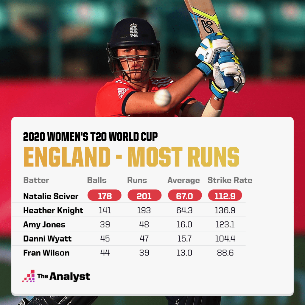 Nat Sciver - Most runs for England at t20 2020 world cup