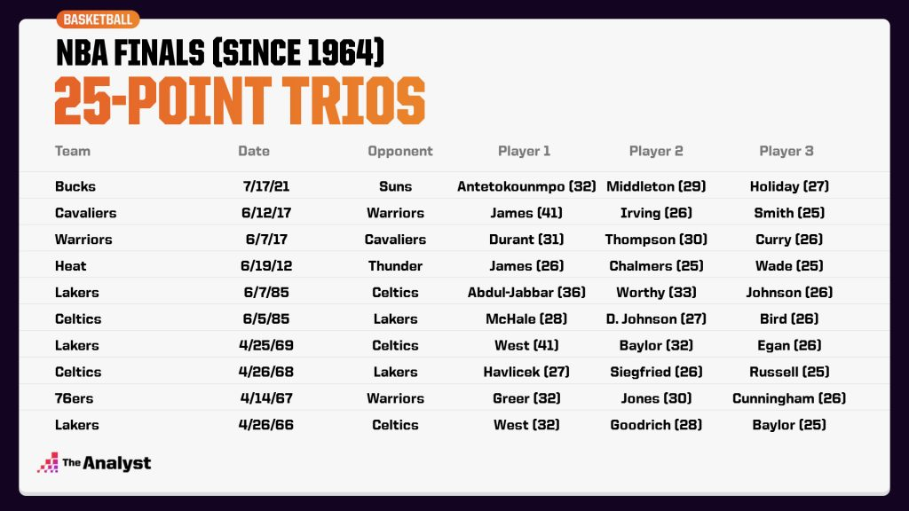 NBA Finals 25 Point Trios