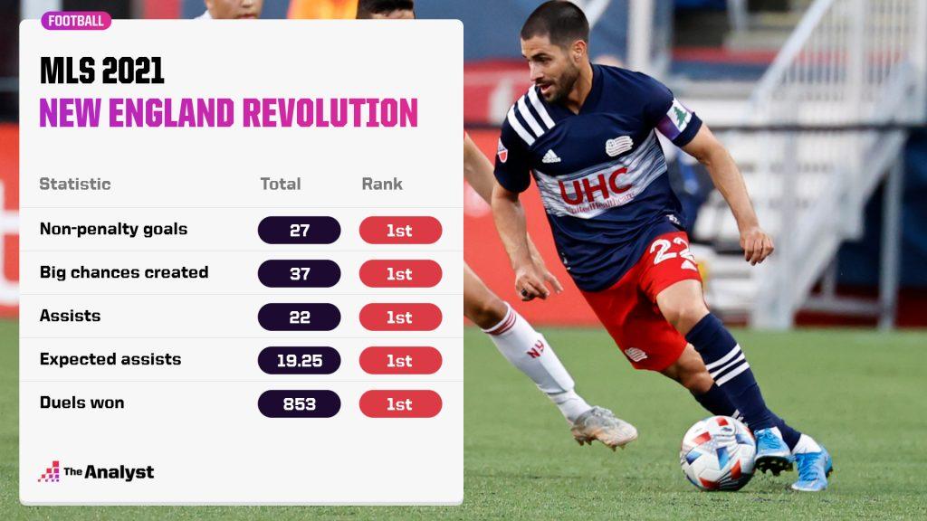New England Revolution 2021 MLS