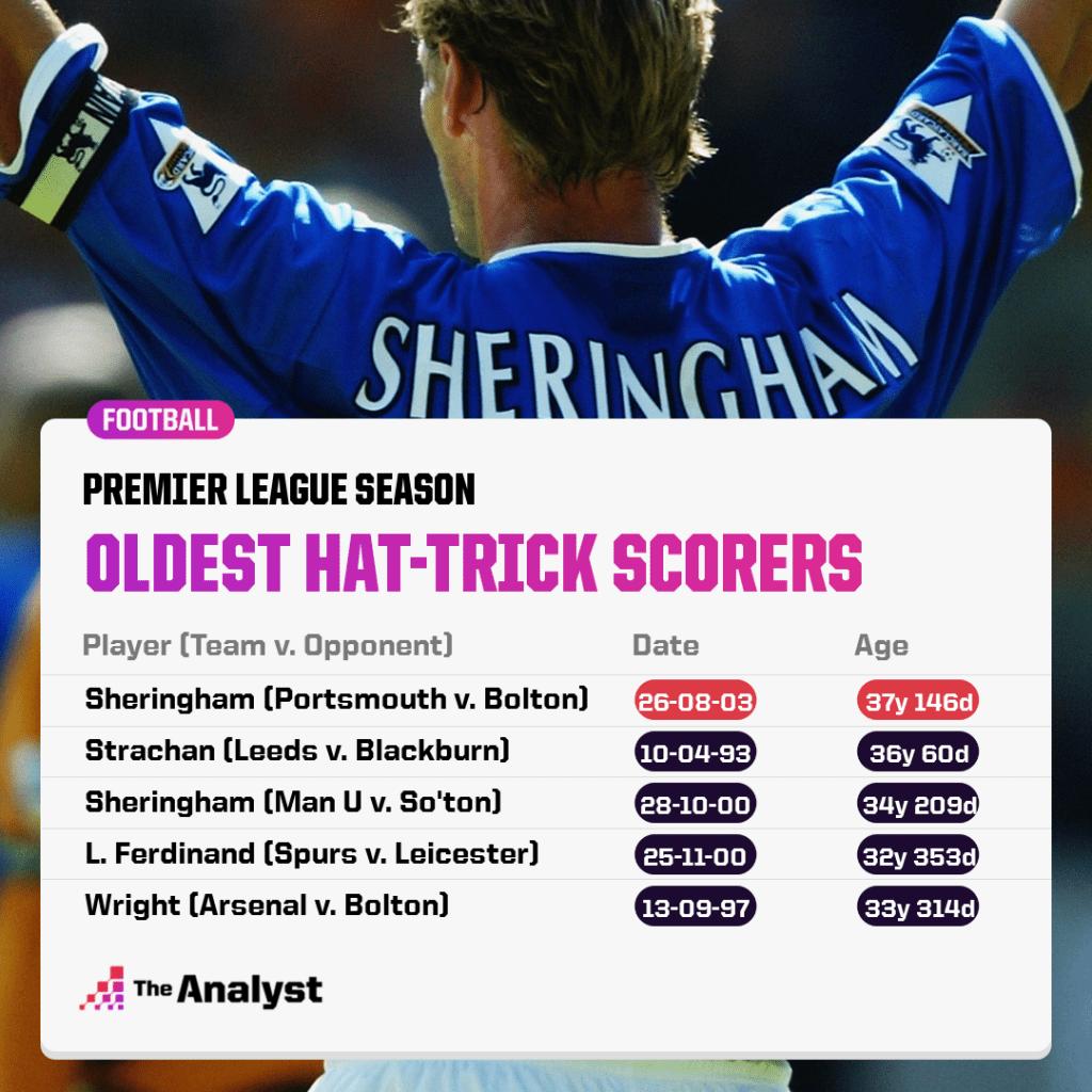 Oldest Hat-trick scorers
