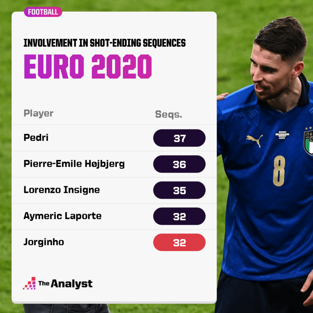 Open Play Sequence Involvement - Euro 2020