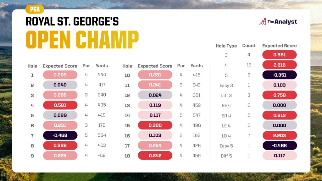 Royal St. George's expected scores