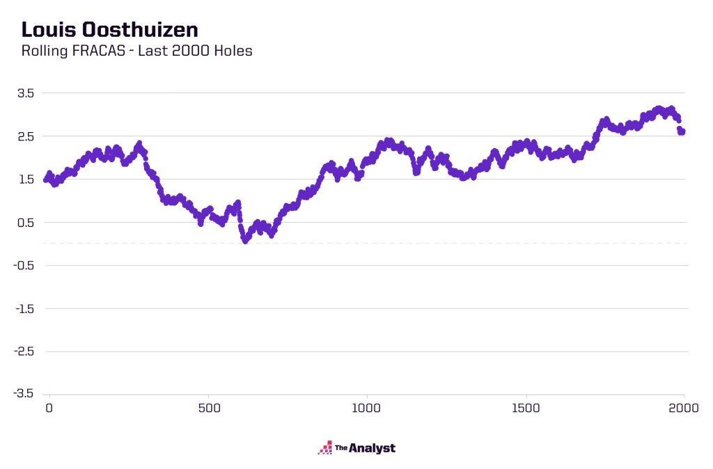 Louis Oosthuizen rolling FRACAS chart