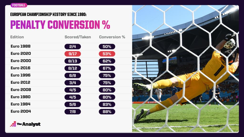 Pen conversion rate european championship history
