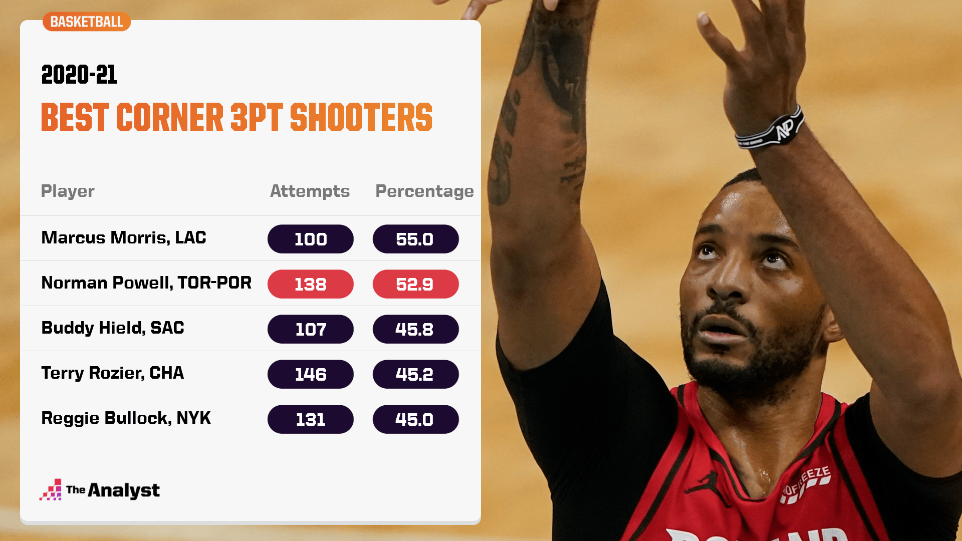 Best corner three-point shooters 2020-21