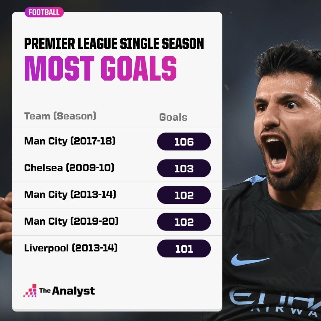 Premier League single season - most goals