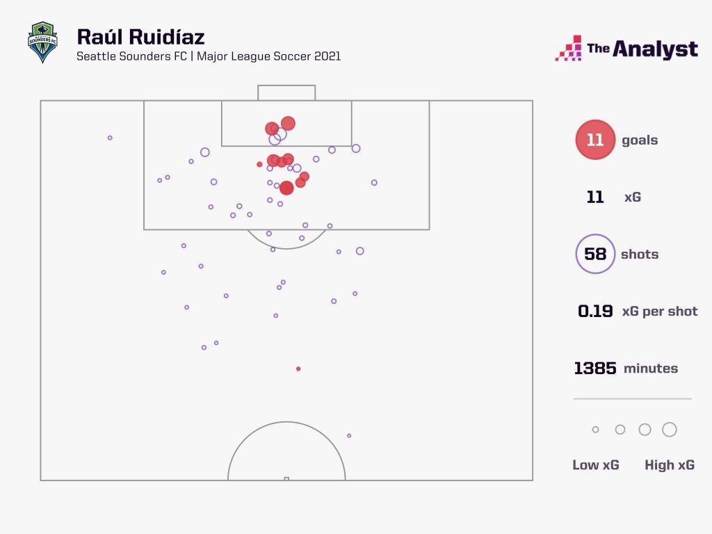 Raul Ruidiaz 2021 Shots