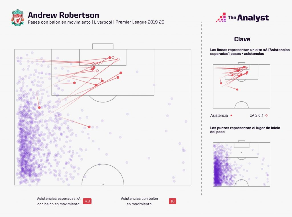 Andrew Robertson Expected Assists 2019-20 Spanish