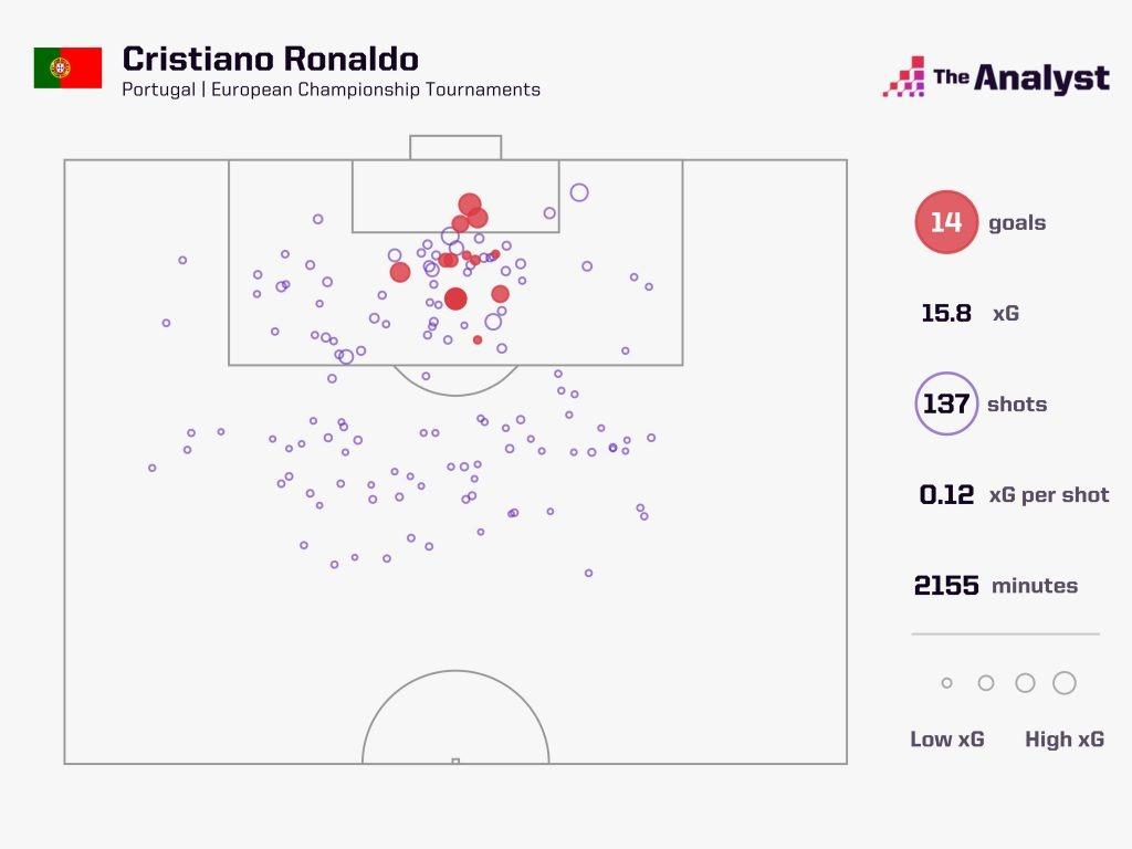 Ronaldo all goals in Euros historyRonaldo all goals in Euros history