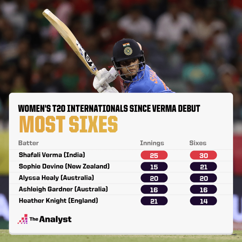 Shafali Verma - India. Most sixes in t20 cricket