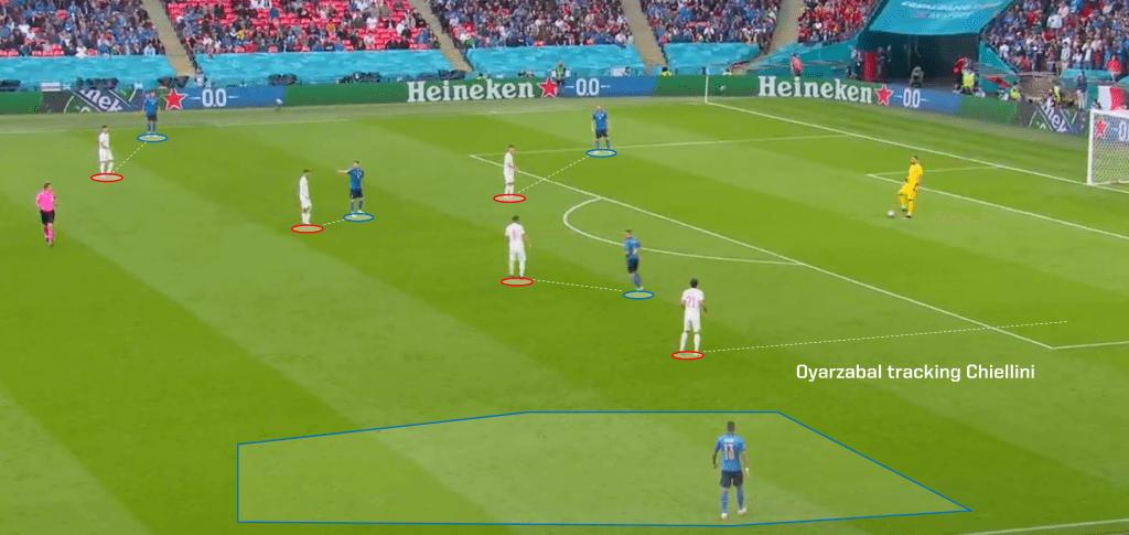Spain defensive set up 1